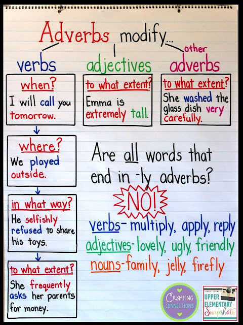 An Adverb Anchor Chart With A Free Printable Upper Elementary