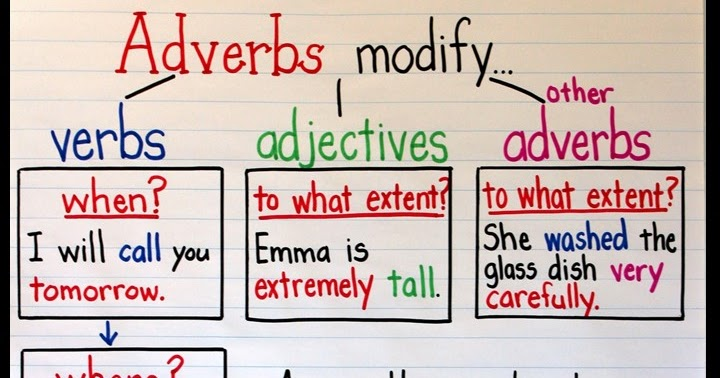 An Adverb Anchor Chart With A Free Printable Upper