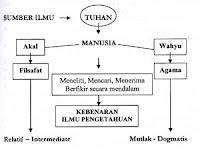 Naluri Pengetahuan dalam Pengembangan Penelitian