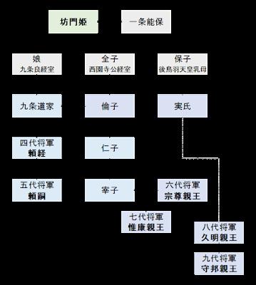 坊門姫系図