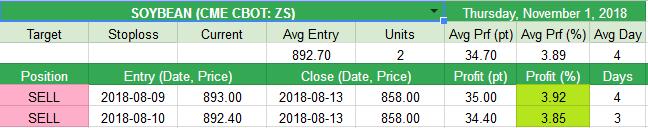 Close SOYBEAN (CME CBOT: ZS) +34.7pt (+3.89%)