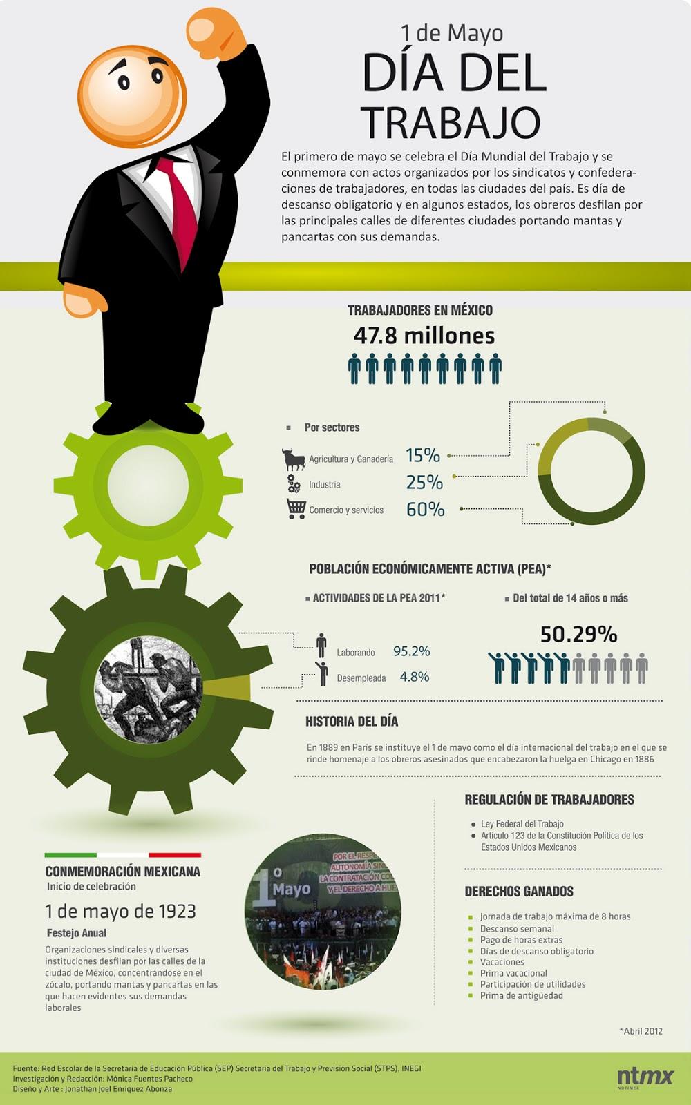 Infografía Día del Trabajo.