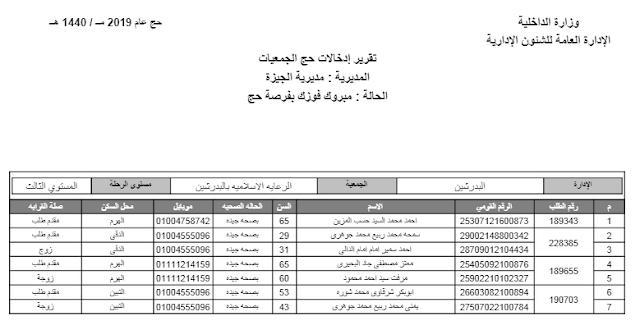 إجراء القرعة الإلكترونية لاختيار حجاج الجمعيات الأهلية لموسم الحج 1440هـ/ 2019