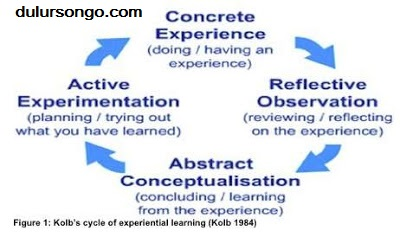 Meningkatkan Hasil Belajar Melalui Experiental Learning