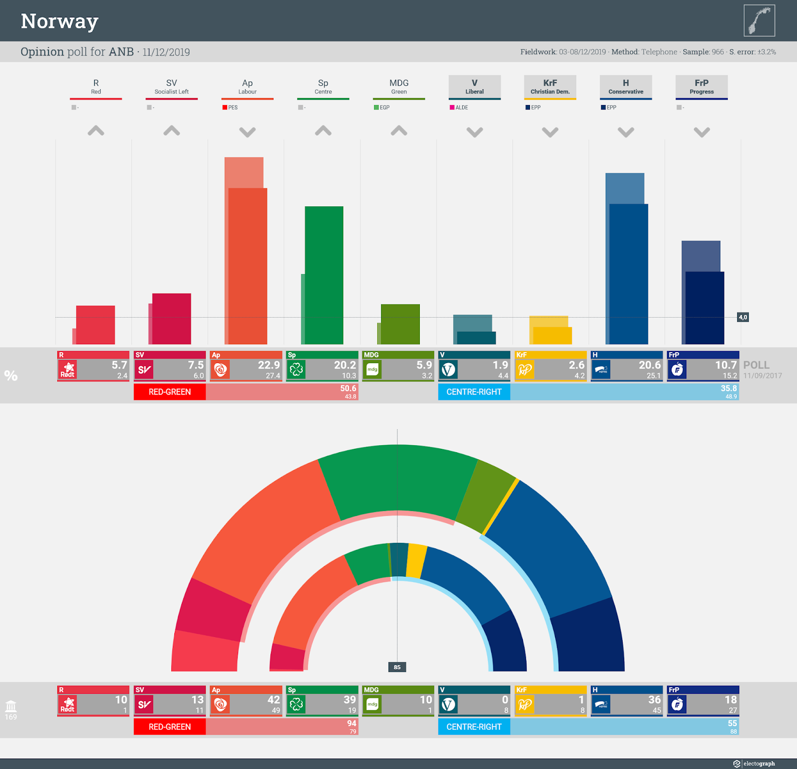 NORWAY: Opinion poll chart for ANB, 11 December 2019