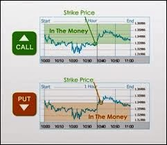 In The Money (ITM) Binary Options