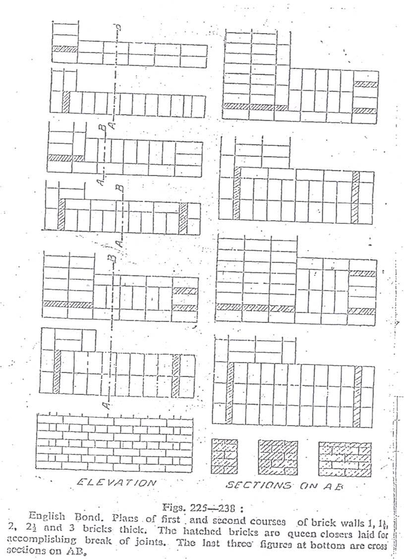 Different types of bonds used in brick masonry iamcivilengineer types of flemish bond ccuart Images