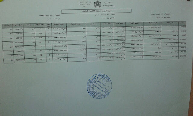 نتائج الحركة الانتقالية التعليمية المحلية الحي الحسني لسنة 2017