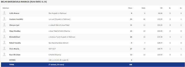 delhi-scoreboard