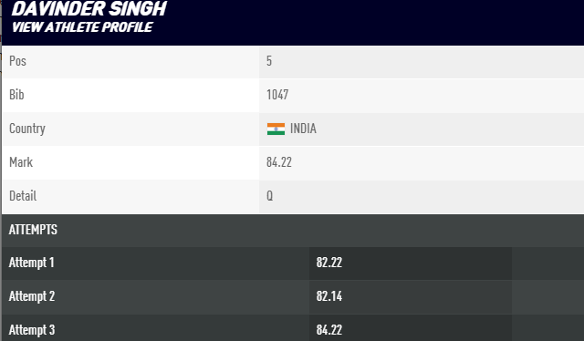 India's Davinder Singh created a new record when reached the final at athletics world championships