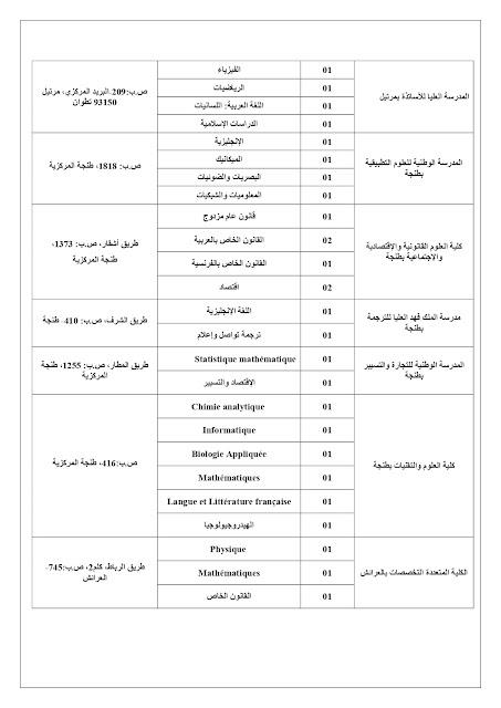 مباراة لتوظيف 62 أستاذ التعليم العالي مساعد بجامعة عبد المالك السعدي آخر أجل 29 ابريل 2019