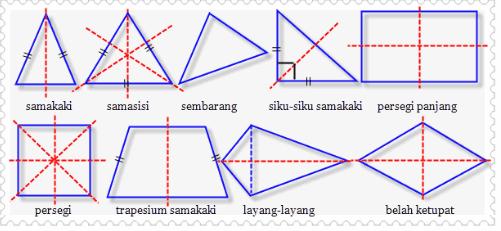 Contoh Soal Sumbu Simetri Pada Bangun Datar