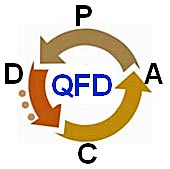 image - turning the circle of quality with QFD