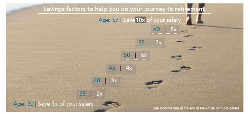 Fidelity: Savings Factors To Help You On Your Journey to Retirement
