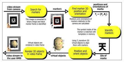 Prinsip Kerja Augmented Reality (AR)