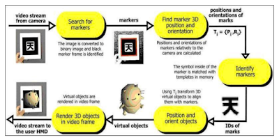 adalah sebuah istilah untuk lingkungan  yang menggabungkan dunia nyata dan dunia virtual  Augmented Reality (AR)