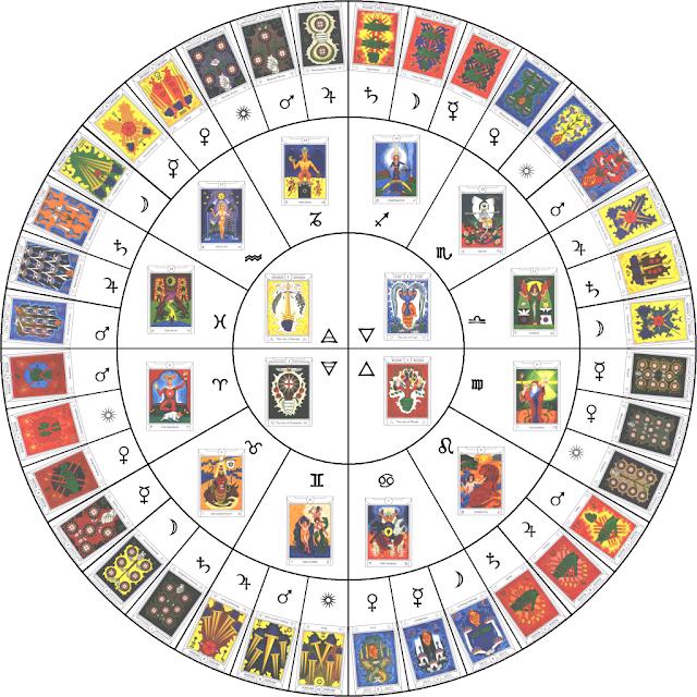 Árbol de la Vida, Cábala, I Ching, Trigramas, Astrología, Elementos