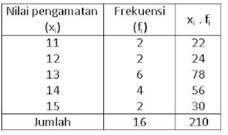 Tabel frekuensi untuk menghitung nilai rata-rata
