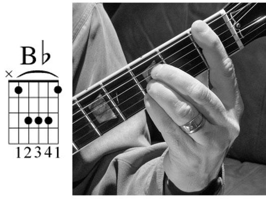 kunci balok pada gitar doBb  SELAMAT DATANG DIBLOG YOSUA