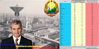 Topul județelor ce-au beneficiat de industrializare în perioada comunistă