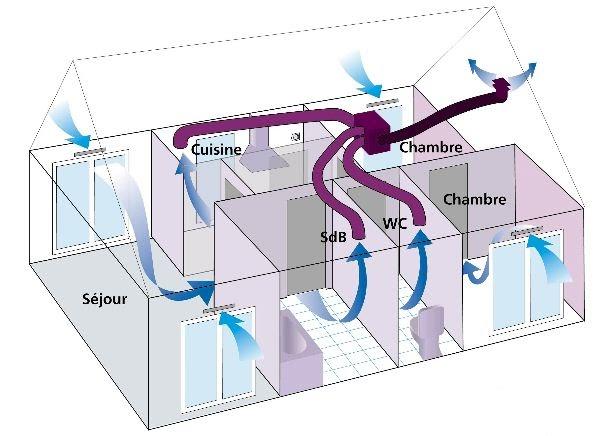 le blog de super castor j176 la vmc double flux est en. Black Bedroom Furniture Sets. Home Design Ideas
