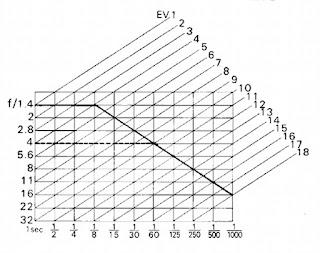 Nikon FG, Programme mode chart