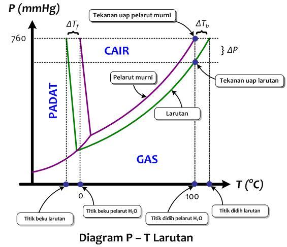 Diagram fase pada materi sifat koligatif larutan jejaring kimia diagram fase sifat koligatif larutan klik untuk memperjelas gambar ccuart Images