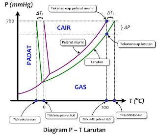 diagram fase sifat koligatif larutan