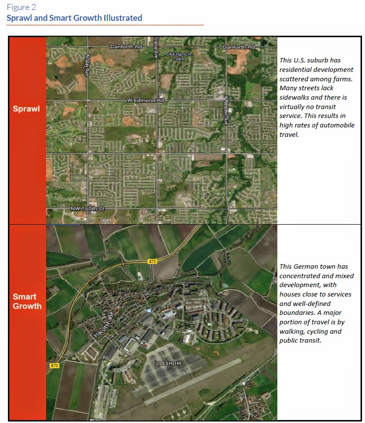 Aerial comparison  between typical US development pattern and a typical German small town