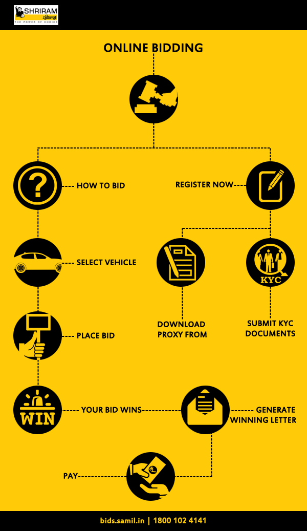 Shriram Automall Power Of Choice Steps For Bidding Online At Shriram Automall