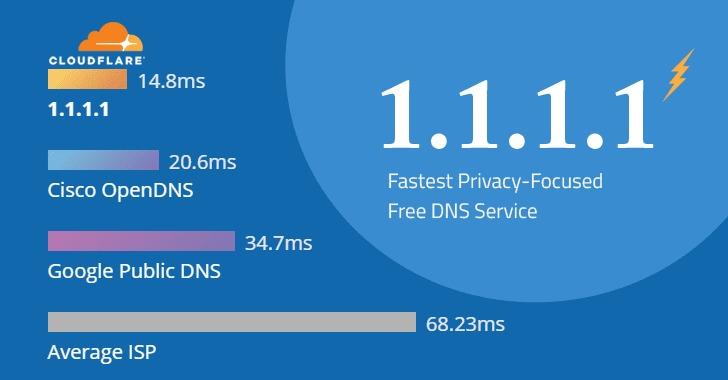 Prestazioni del DNS di Cloudflare