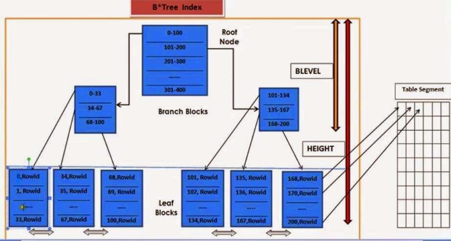 B Tree Index In Oracle With Diagram Bazooka Sub Wiring It's All About Oracle: Types Of B-tree Indexes