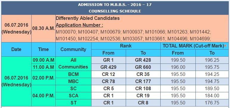 Annamalai University MBBS/BDS Counselling Schedule, 2016