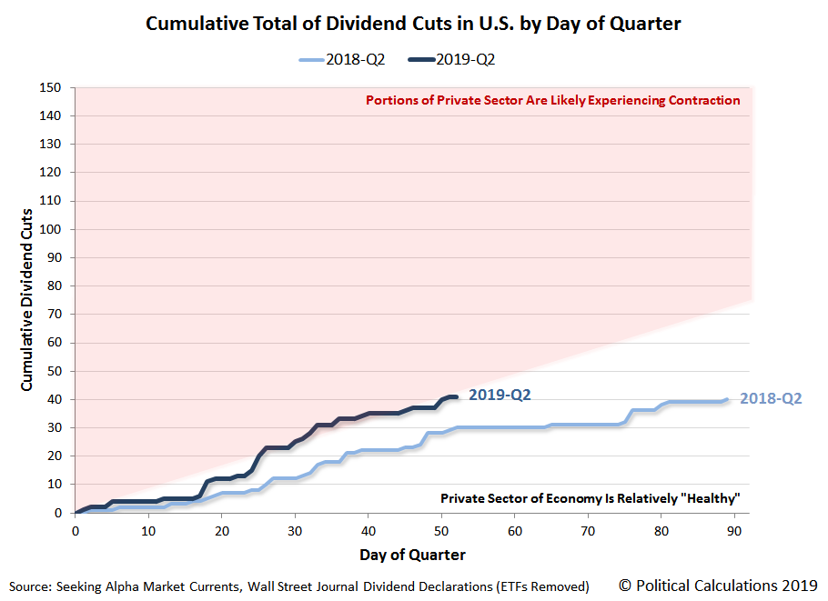 Cumulative Dividend Cuts Announced in U.S. by Day of Quarter, 2018Q2 vs 2019Q2 Year to Date, Snapshot 22 May 2019