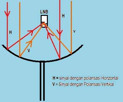 arah pantulan parabola