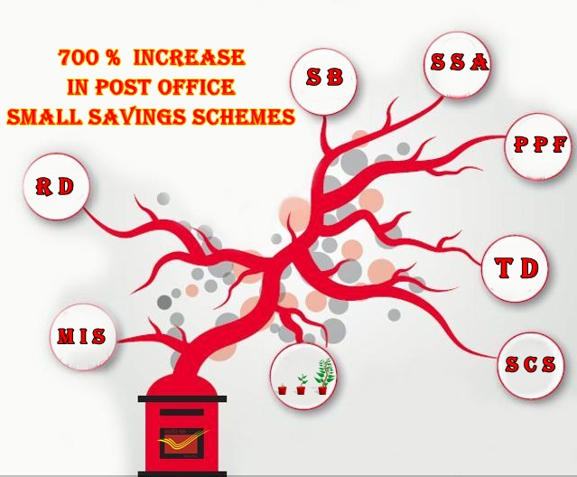 Aipeup3tn 700 increase in post office small savings schemes - Post office saving schemes ...