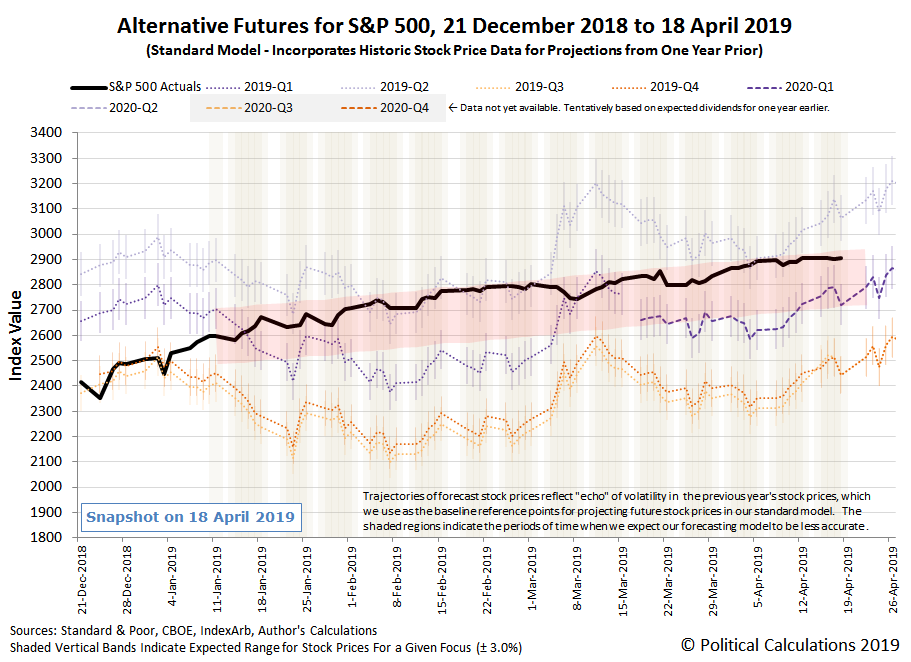 Alternative Futures - S&P 500 - 2019Q2 - Standard Model with Annotated Redzone Forecast - 21 Dec 2018 to 18 Apr 2019