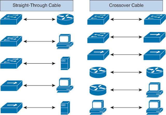 Gambar-Penggunaan-Kabel-Straight-dan-Kabel-Cross