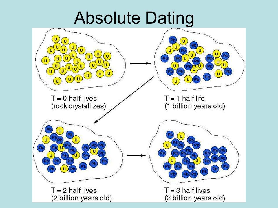 Buy breitling navitimer online dating