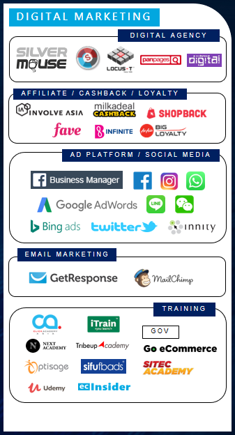 Digital Marketing players in Malaysia
