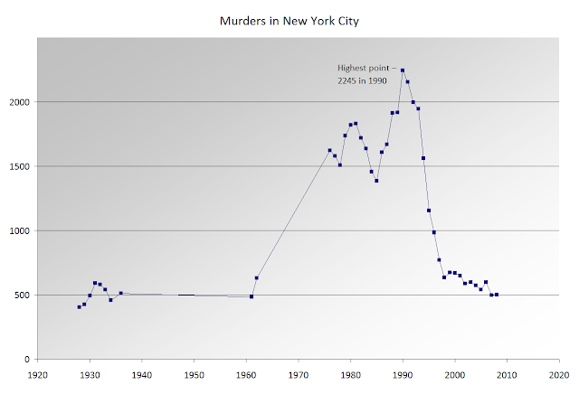 Murders in New-York City