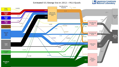 Chart of Estimated U.S. Energy Use in 2012: ~95.1 Quads