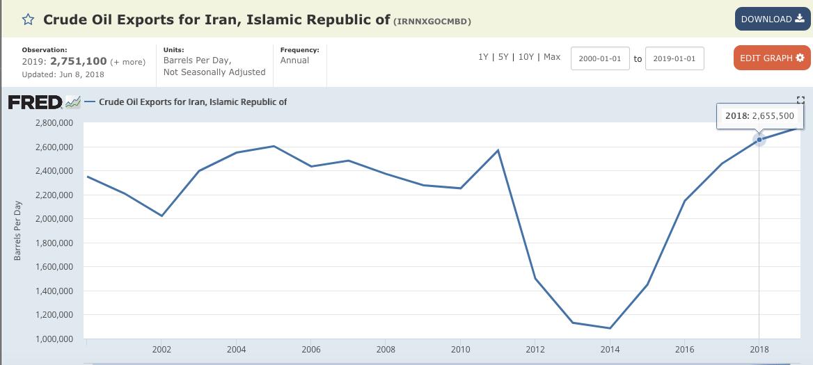 The Million Dollar Way The Bakken Oil Blog Iran Crude Oil Exports