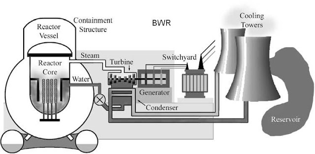 Electrical engineering course Pressurized Water Reactor(PWR) VS
