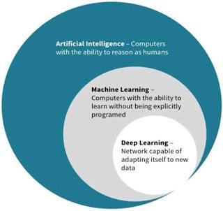 Machine learning @Richi Nayak