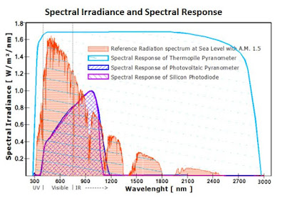 Grafik Cara Kerja Sensor Radiasi Matahari