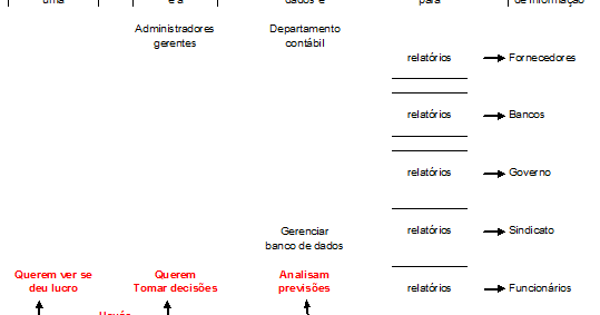 Fundamentos de Contabilidade Financeira, Isabel Lourenço ...