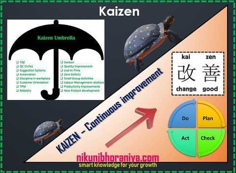 Kaizen or Continuous Improvement - Lean Tools