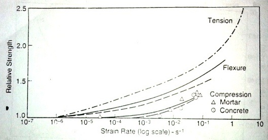 Influence of rate of application of strain on relative strength of concrete in compression, tension and flexure