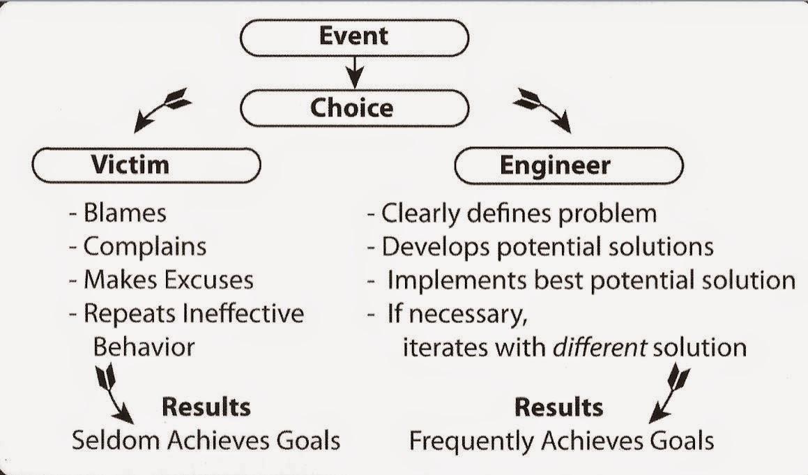 EN1201: L2: The ENGR Method (Chapter 12)